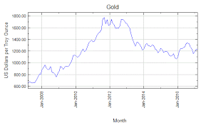 Gold Price Tracking Chart History Of Gold Prices In The Past Decade Scottsdale