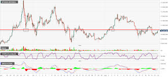 Btc Usd Bitfinex Chart Bitcoin Technical Analysis Btc Usd Is Nearing A Key Level