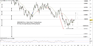 Aud Vs Nzd Chart Aussie Kiwi Dollar Vs Usd Price Aud Usd Nzd Usd Breakout