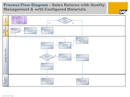 Customer Returns Process Flow Chart Sales Returns With Quality Management With Configured