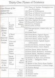31 Planes Of Existence Chart Wisdom Quarterly American Buddhist Journal 31 Planes Of