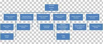 Nyc Sca Organization Chart Organization Chart Bureau Of South And Central Asian Affairs