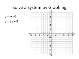 4 solve a system by graphing y x 3 y 2x 9