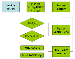 electrics fridge updated 12 11 10 motorhomeplanet co uk most of this solution is simple and conventional and works well to this day the unusual bit is using an inverter to power a small 240v fridge like a hotel