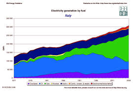 Italy Electricity Generation By Fuel Energy Issues Energy