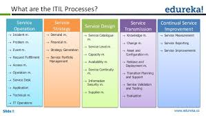 itil process itil foundation a beginning to itsm