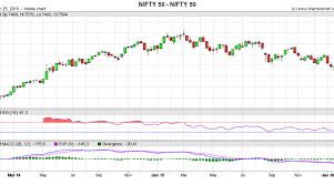 Live Nifty Candlestick Chart Settlement Contract