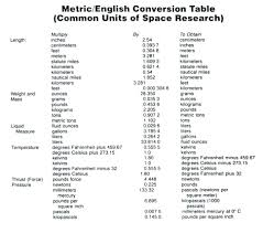 10 Metric To Imperial Conversion Chart Proposal Sample