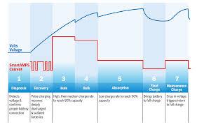 Automotive Battery Size Chart Automotive Battery Voltage Chart Automotive
