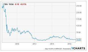 Is It Time To Invest In Solar Invesco Solar Portfolio Etf