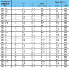 Cmp Cable Gland Size Chart Best Picture Of Chart Anyimage Org