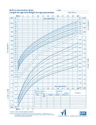 Cdc Growth Chart Sample Free Download