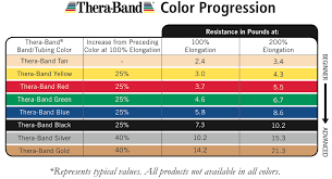 Resistance Bands Color Chart Thera Band Colors Sequence Resistance Levels Resistance