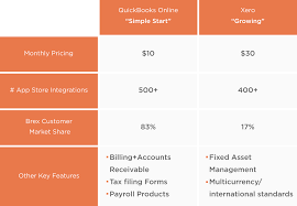 How To Set Up Accounting For Your Startup Business Brex
