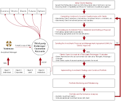 Process Flowchart Investment Solutions Vestmore Capital