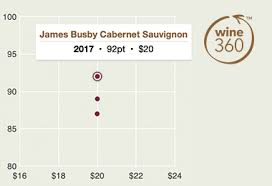 Cabernet Sauvignon Vintage Chart Wine Of The Week Au The Real Review