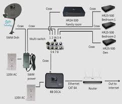 hdtv direct tv wiring diagram wiring diagram basic direct tv box wiring wiring diagrams hdtv