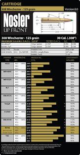 308 Winchester Load Data Nosler