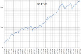Sp 500 Index Chart Yahoo Finance File S P 500 Daily Logarithmic Chart 1950 To 2016 Png