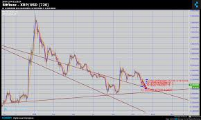Bitfinex Xrp Usd Chart Published On Coinigy Com On