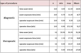 Ultrasound Dosage Chart Free Charts Library