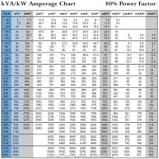 Motor Amperage Chart 16 Best Rc Wire Gauge Calculator Galleries Tone Tastic
