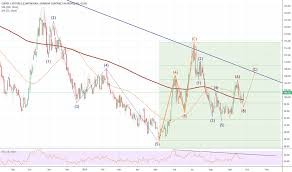 Kc1 Charts And Quotes Tradingview