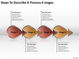 Steps To Describe A Process 4 Stage Writing Your Business