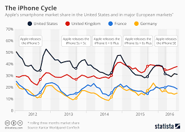 Chart The Iphone Cycle Statista