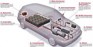 electric car motor diagram. Beautiful Car Electric Car Engine Ile Ilgili G Rsel Sonucu Paintball Buggyy Rh Pinterest  Co Uk Home Electrical Wiring Diagrams Electric Car Diagram To Motor