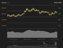 Litecoin Price Hits 100 As Miner Block Rewards Get Halved