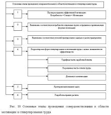 Совершенствование системы мотивации и стимулирования труда  Выявим основные этапы проведения совершенствования в области мотивации и стимулирования труда рисунок 10