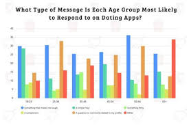 Bar Chart Organizing Things Dating App Users Are Most Likely