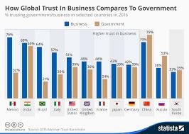 Will Vs Trust Chart Business Vs Government World Trust Levels Global