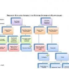 Present And Future Estates Outline D2nv600x294k