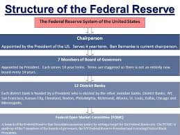 The Federal Reserve Fed Ppt Video Online Download