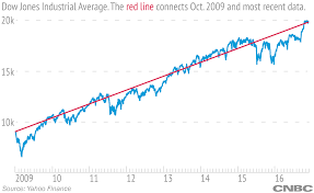 dow jones 2009 chart dow 20 000 stock market has doubled since 2009 but a lot