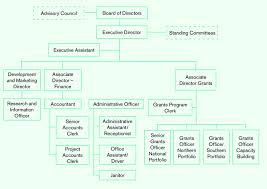 Brewery Organizational Chart Pact Organizational Chart Download Scientific Diagram