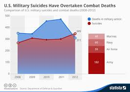 Us Air Force Pay Chart 2009 Chart U S Military Suicides Have Overtaken Combat Deaths