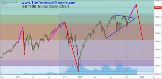 Is The Current Stock Market Rally A True Valuation Rally Or