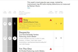 Top 40 Charts Stay In The Mainstream Top 40 Charts Abc News Australian