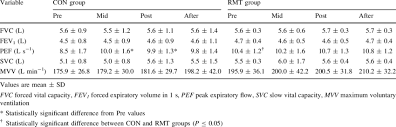 Values For Pulmonary Function Pre Mid Post And After The