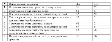 Учет операций по расчетным счетам Типовые проводки по учету денежных средств на расчетных счетах предприятия