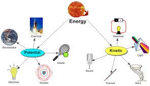 Regents Physics Energy