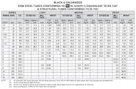 62 Conclusive Erw Pipe Size Chart In Mm