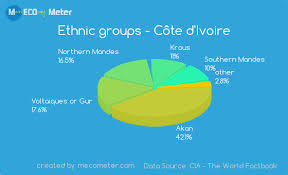 Mongolia Religion Pie Chart Demographics Of C Te Divoire