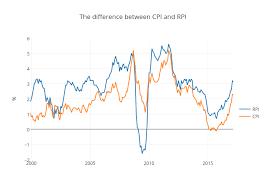 Latest Uk Inflation Data January 2017 Inflation Matters