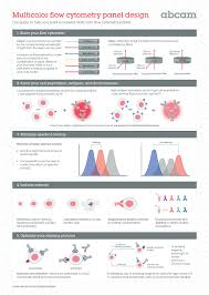 Multicolor Flow Cytometry Panel Design Abcam