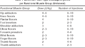 Botox Dosing Chart Table 1 From Safety Of High Dose Botulinum Toxin Type A