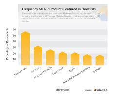 Plm Vendor Comparison Chart Top 10 Erp Software Systems Vendor Companies Comparison 2020